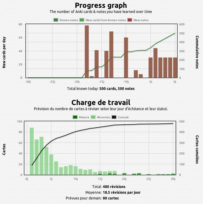 anki_graphs