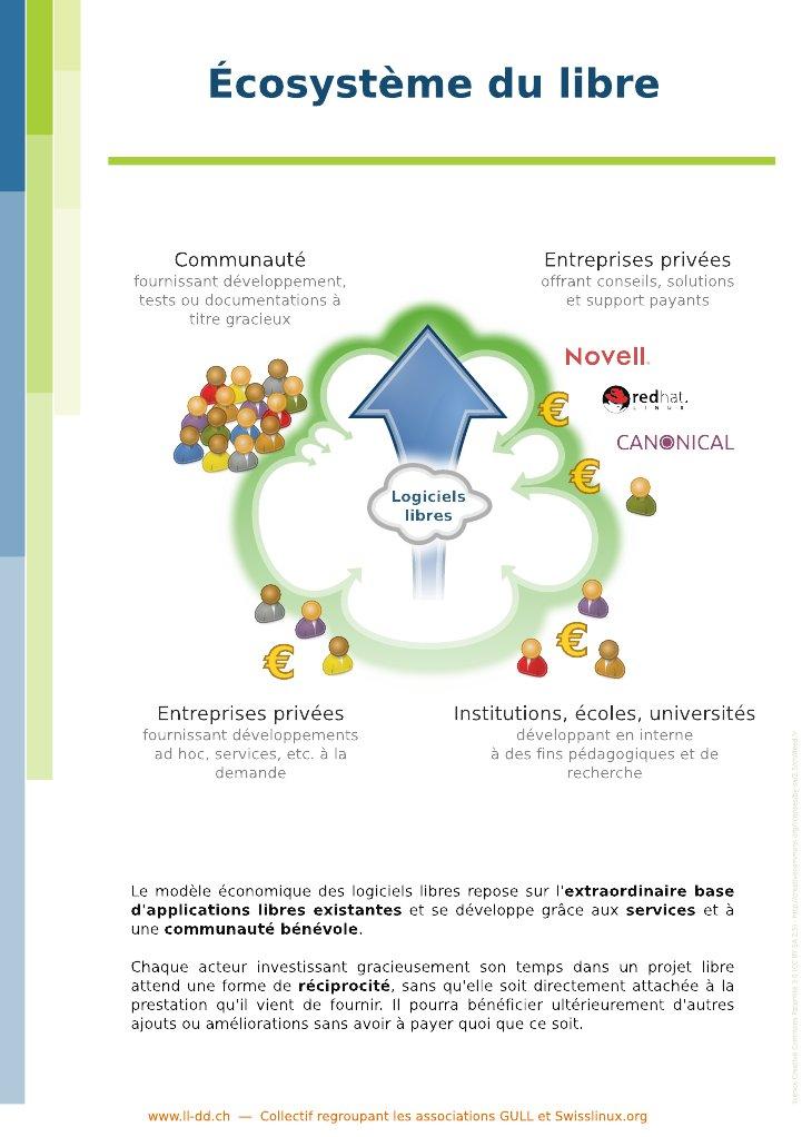 Ecosysteme_du_libre