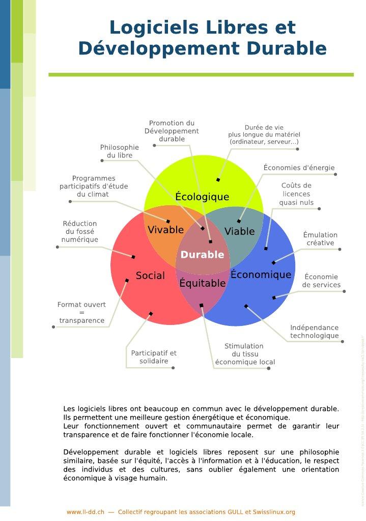 Logiciels_libres_et_Developpement_durable